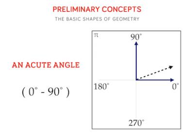 11 - An Acute Angle