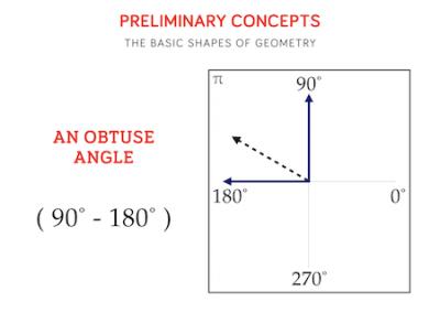 13 - An Obtuse Angle