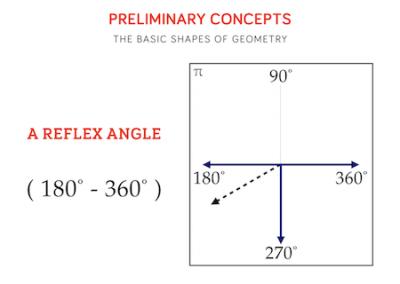14 - A Reflex Angle