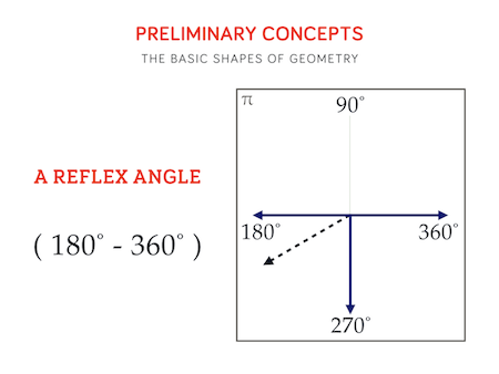 Teaching Resources For Basic School Geometry - A Basic