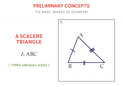 22 - A Scalene Triangle