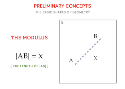 6 - The Modulus